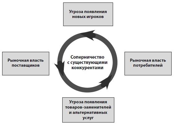 Детальная схема пяти сил