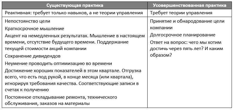 Рис. 1. Распространенные управленческие практики и предложения по их усовершенствованию