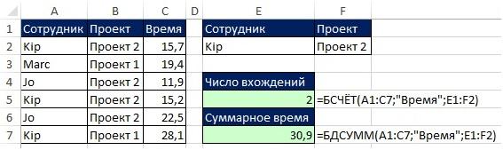 Рис. 10.10. В Excel 2003 (и более ранней версии) используйте БДСУММ и БСЧЁТ