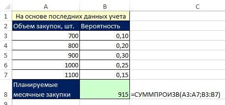 Рис. 10.4. Расчет объема закупок на основе средневзвешенных данных