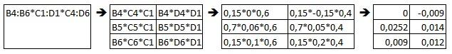 Рис. 10.7. Процесс расчета в случае, если массивы имеют разный размер