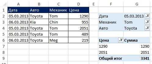 Рис. 11.2. Сводная таблица с помощью фильтров суммирует на основе И критерия