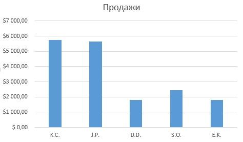 Рис. 13.36. Диаграмма на основе значений в ячейках В1_С6