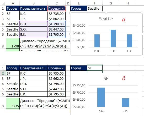 Рис. 13.41. Выбрав в ячейке F1 Сиэтл (а) или Сан-Франциско (б), диаграмма отобразит только соответствующих городу представителей