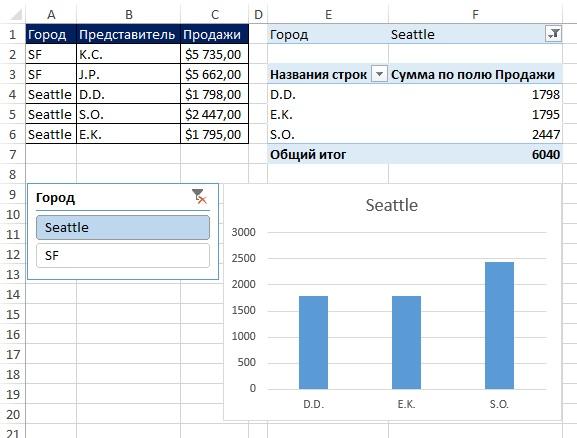 Рис. 13.43. Фильтр среза сводной таблицы позволяет создать динамическую диаграмму