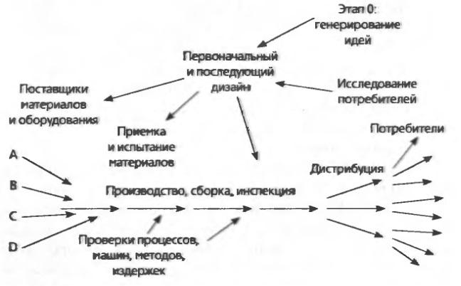 Рис. 2. Производство как система