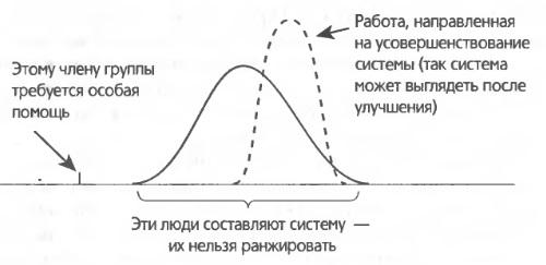 Рис. 4. Статистика производительности труда