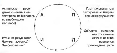 Рис. 5. Цикл Шухарда-Деминга