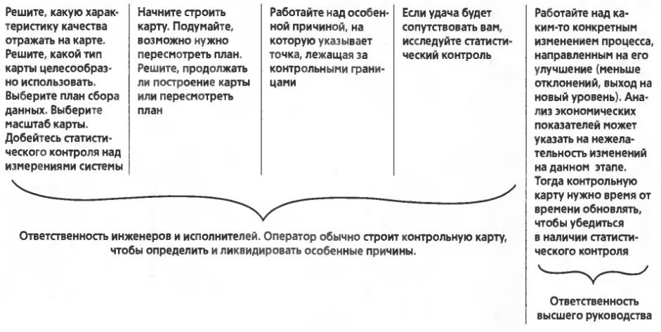 Рис. 8. Блок-схема по использованию контрольной карты