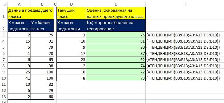 Рис. 9.29. Функция массива ТЕНДЕНЦИЯ