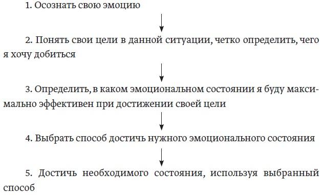 4.1. Алгоритм управления своими эмоциями