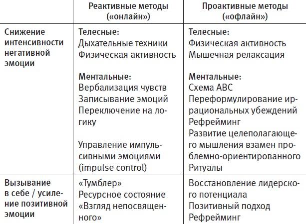 4.3. Техники управления своими эмоциями