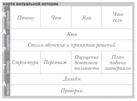 Рис. 1. Карта визуальной истории (CAST)