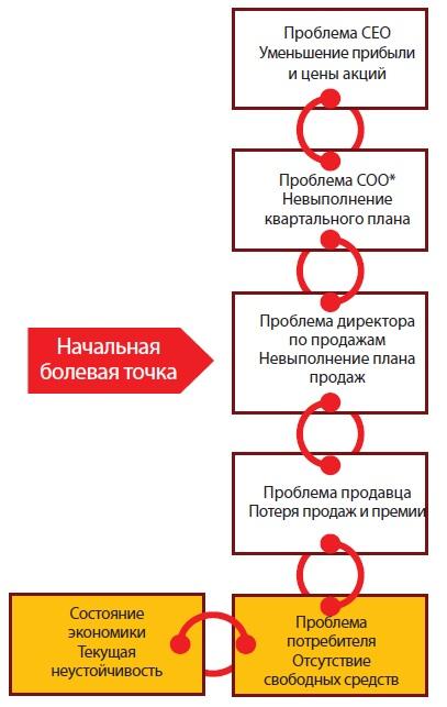 Рис. 2. Пример цепочки проблем