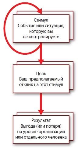Рис. 3. Пример карты результатов