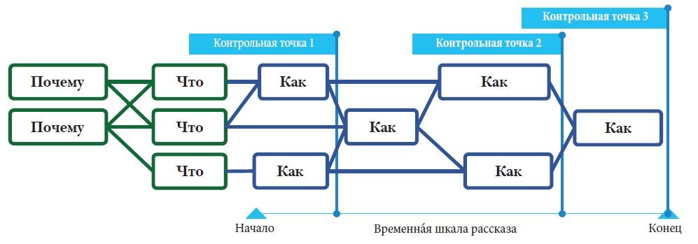 Рис. 5. От ПОЧЕМУ к ЧТО и КАК
