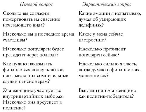 Рис. 5. Подмена целевого вопроса эвристическим