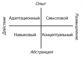 Рис. 6. Стили обучения