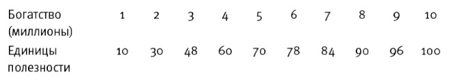 Рис. 6. Таблица полезности