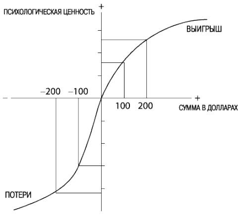 Рис. 7. Графическое отображение теории перспектив
