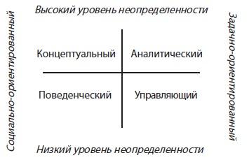 Рис. 7. Стили принятия решений