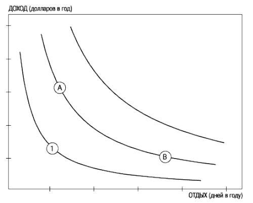 Рис. 8. Кривые безразличия