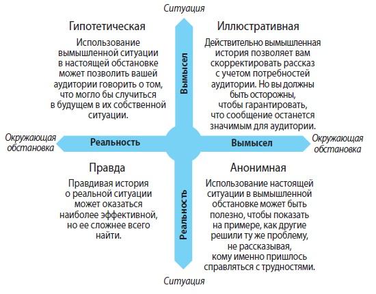 Рис. 9. Использование реальности и вымысла