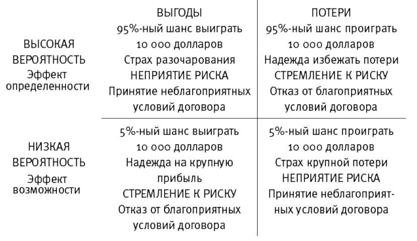 Рис. 9. Четырехчастная схема
