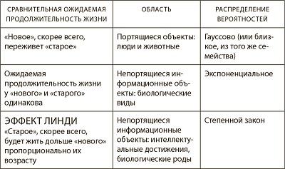 Рис. 11. Сравнение ожидаемой продолжительности жизни «старого» и «нового» по областям