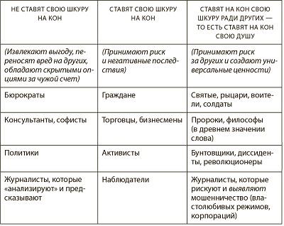 Рис. 12. Этика и фундаментальная асимметрия