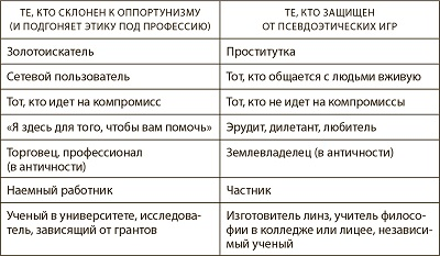 Рис. 13. Сравнение профессий и занятий