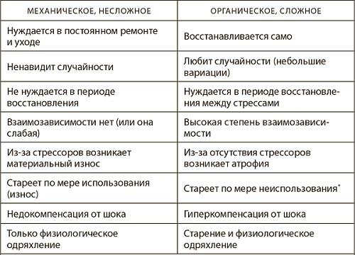 Рис. 2. Механическое и органическое (биологическое или небиологическое)