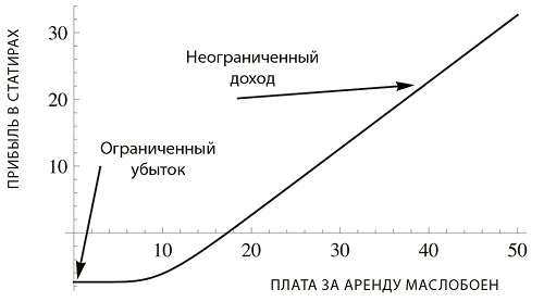 Рис. 5. Антихрупкость Фалеса