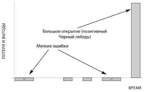 Рис. 6. Механизм «опциональных» проб и ошибок