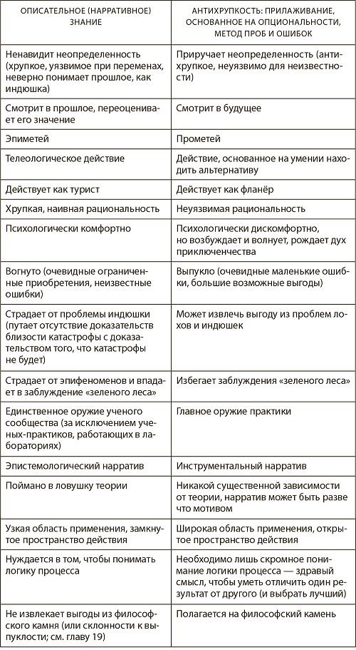 Рис. 7. Различия между телеологией и опциональностью