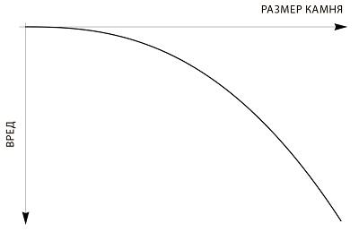 Рис. 8. Вред, причиненный камнем, – функция от размера камня