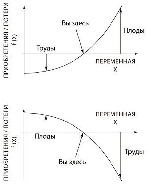 Рис. 9. Позитивная и негативная асимметрия