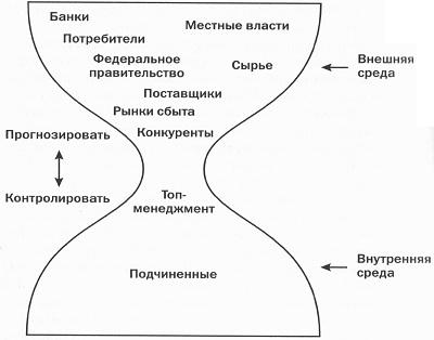 06. Организационная иерархия в виде песочных часов