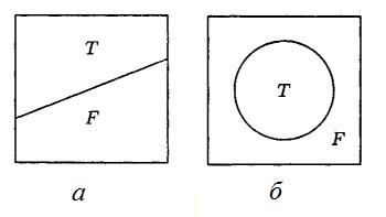 Рис. 1. Истинные Т и ложные высказывания F