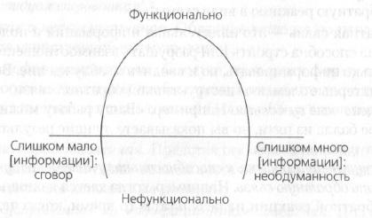 Рис. 1. Модель Дж. И. Джонса