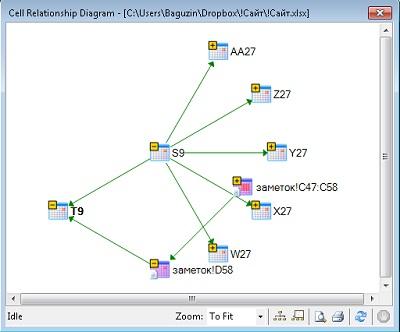 Рис. 12. Схема представления связей между выбранной ячейкой и другими ячейками
