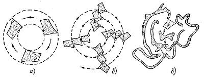 Рис. 3. Различные типы потоков в фазовых пространствах