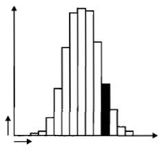 Рис. 3. Статистика длины остей в чистосортном ячмене