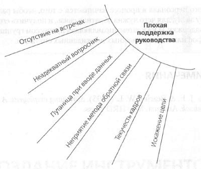 Рис. 5. Учет непредвиденных обстоятельств