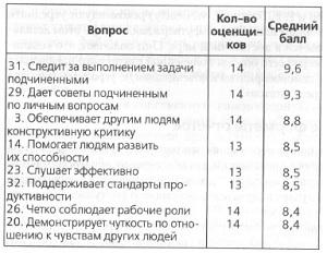 Рис. 6. Фрагмент итогового отчета по средним показателям