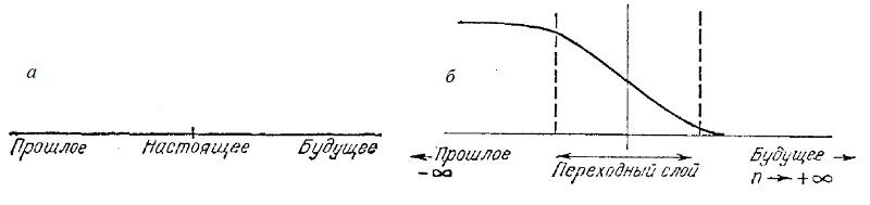 Рис. 7. Представления о времени