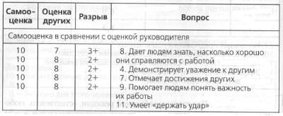 Рис. 7. Фрагмент отчета по расхождениям