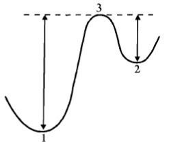 Рис. 7. Энергетический порог
