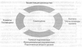 Рис. 8. Схема круговой обратной связи 360°