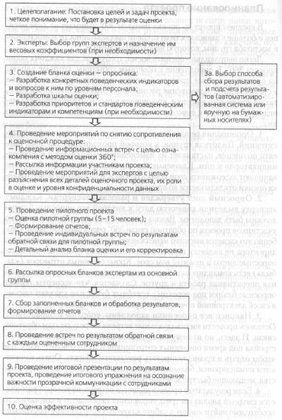 Рис. 9. Основные этапы стандартного проекта